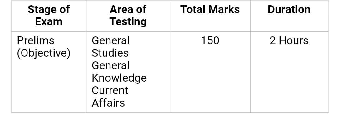 BPSC Detailed Syllabus |